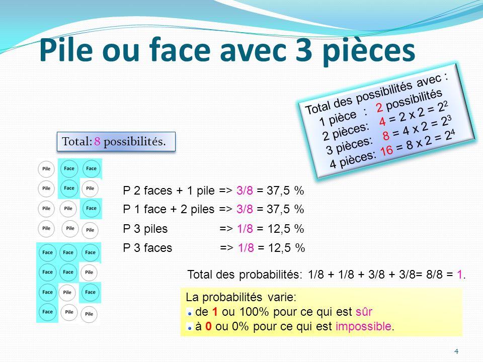 Pile ou face avec 3 pièces Total des probabilités: 1/8 + 1/8 + 3/8 + 3/8= 8/8 = 1. P 3 faces => 1/8 = 12,5 % P 1 face + 2 piles => 3/8 = 37,5 % P 3 pi