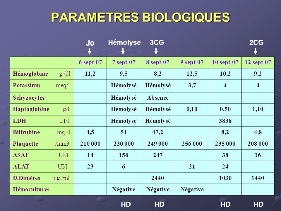 PARAMETRES BIOLOGIQUES 6 sept 077 sept 078 sept 079 sept 0710 sept 0712 sept 07 Hémoglobine g /dl11,29,58,212,510,29,2 Potassium meq/lHémolysé 3,744 S