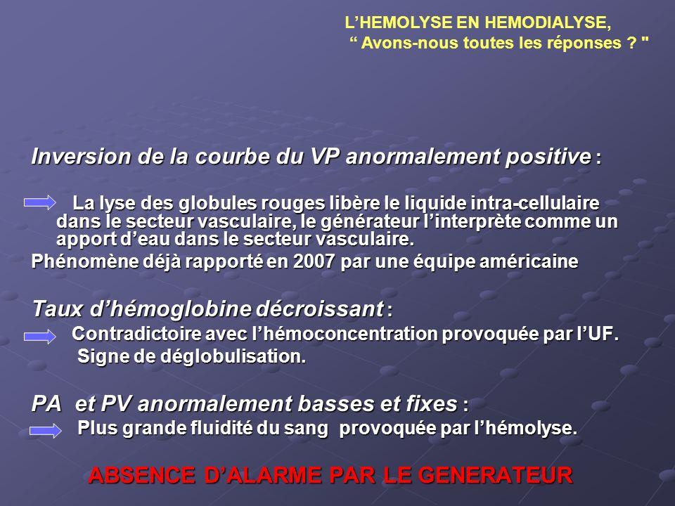 Inversion de la courbe du VP anormalement positive : La lyse des globules rouges libère le liquide intra-cellulaire dans le secteur vasculaire, le gén