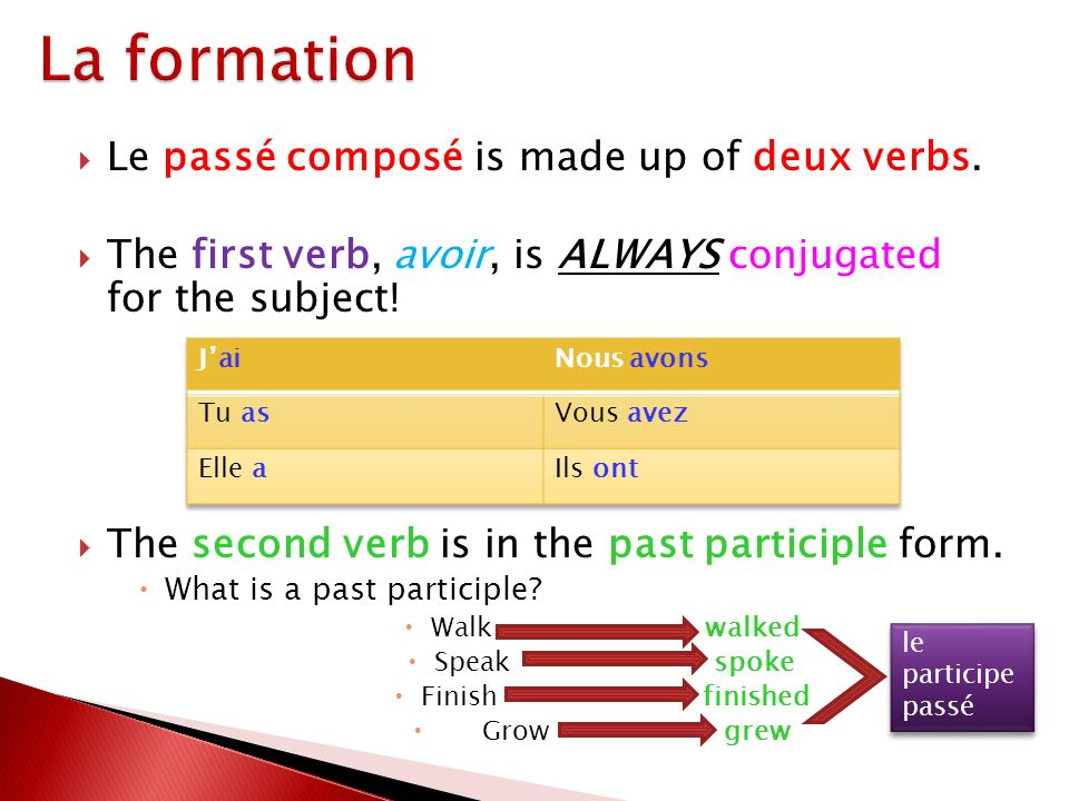 Le passé composé is made up of deux verbs.