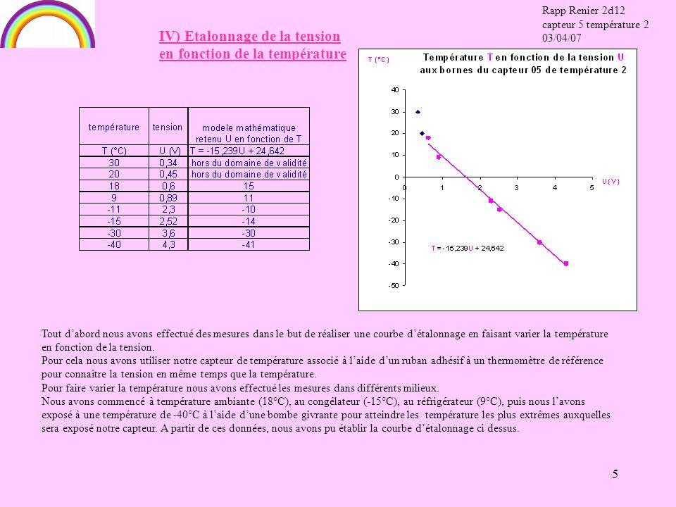 5 Tout dabord nous avons effectué des mesures dans le but de réaliser une courbe détalonnage en faisant varier la température en fonction de la tension.
