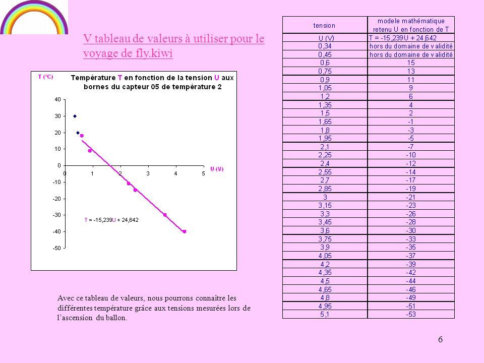 6 Avec ce tableau de valeurs, nous pourrons connaître les différentes température grâce aux tensions mesurées lors de lascension du ballon.