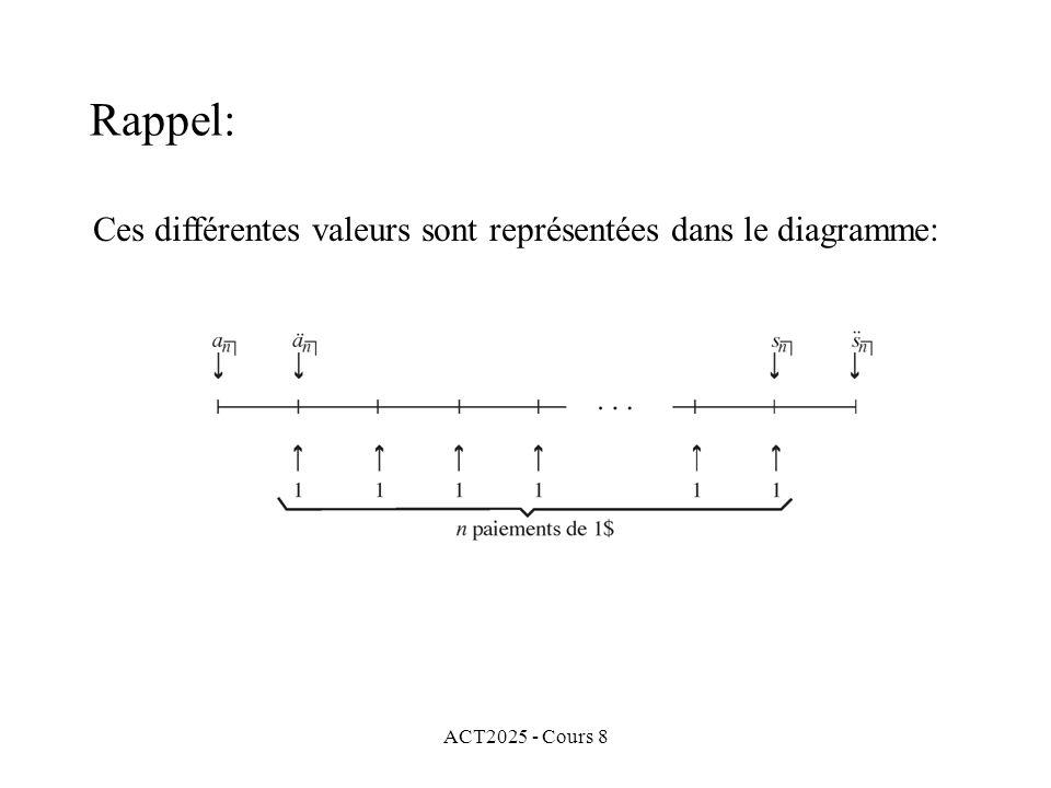 ACT2025 - Cours 8 Ces différentes valeurs sont représentées dans le diagramme: Rappel: