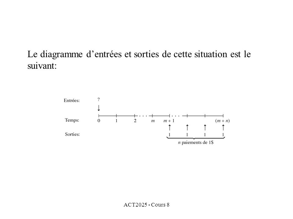 ACT2025 - Cours 8 Le diagramme dentrées et sorties de cette situation est le suivant: