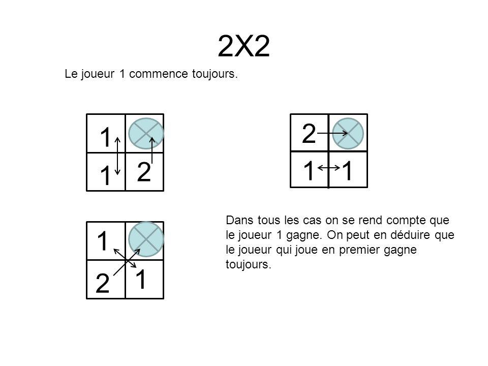 2X2 2 11 1 1 2 1 1 2 Le joueur 1 commence toujours.