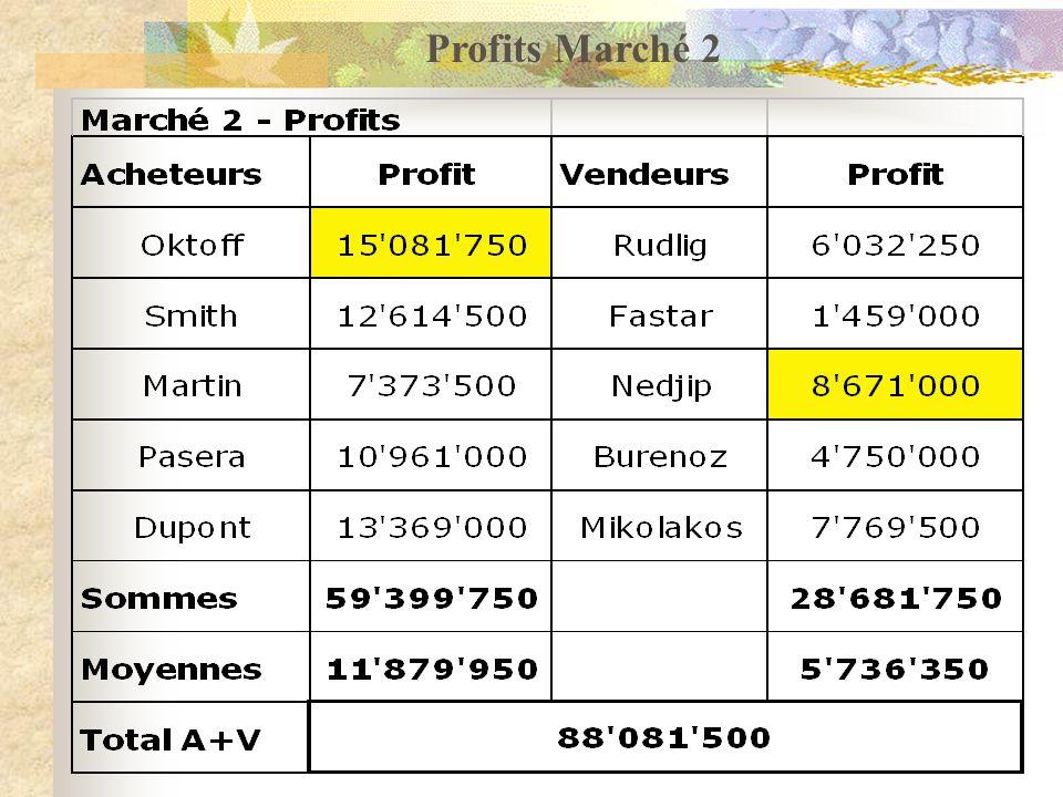 Profits Marché 2