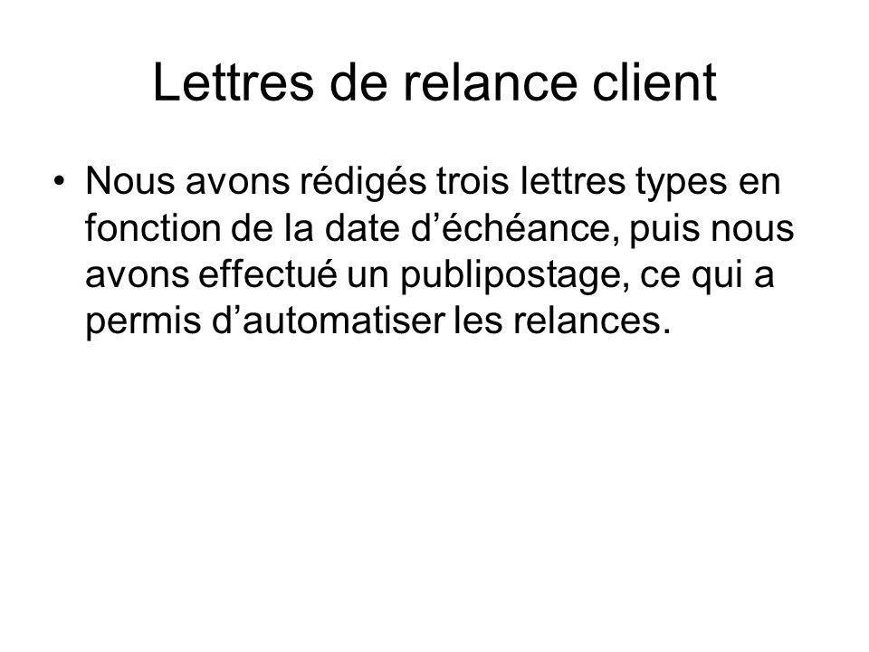 Lettres de relance client Nous avons rédigés trois lettres types en fonction de la date déchéance, puis nous avons effectué un publipostage, ce qui a permis dautomatiser les relances.