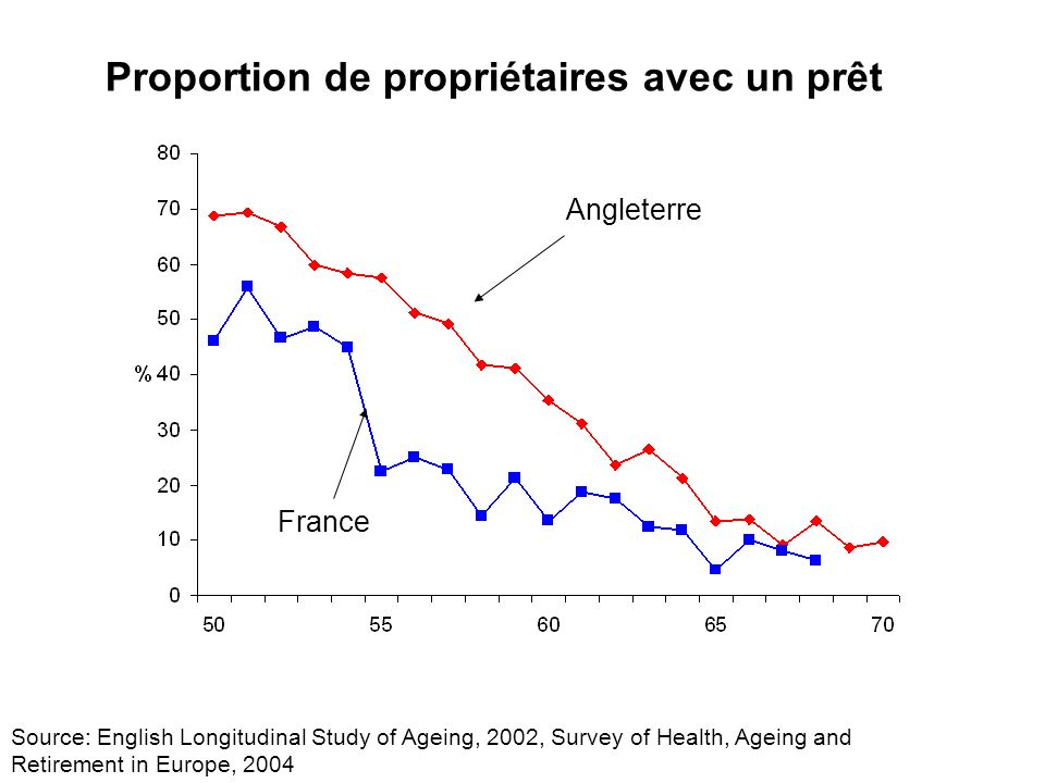 Source: English Longitudinal Study of Ageing, 2002, Survey of Health, Ageing and Retirement in Europe, 2004 Proportion de propriétaires avec un prêt A