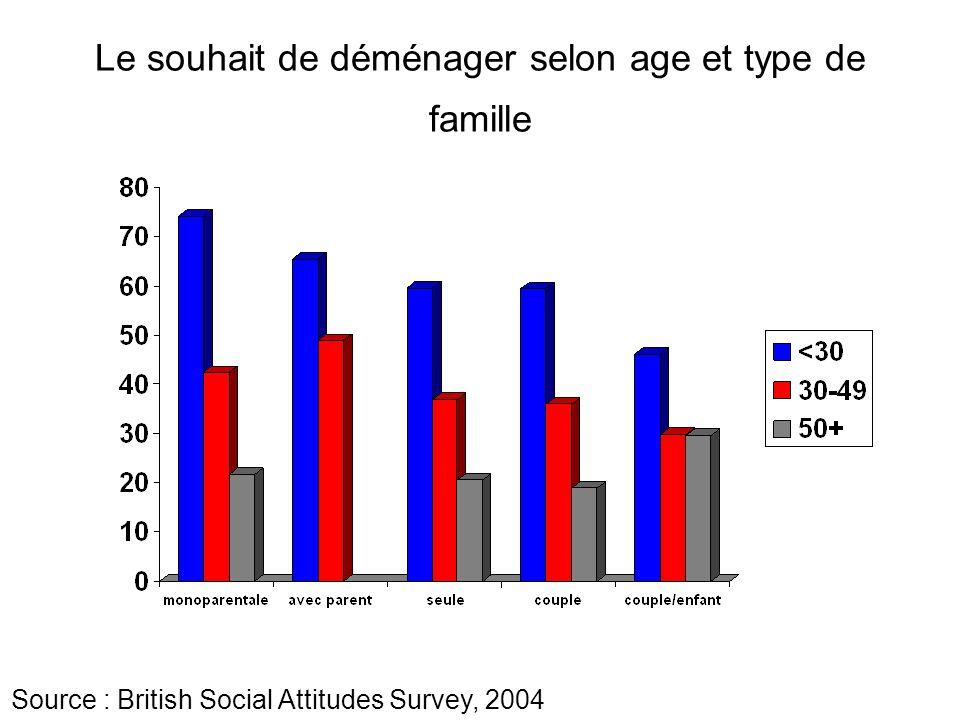 Le souhait de déménager selon age et type de famille Source : British Social Attitudes Survey, 2004