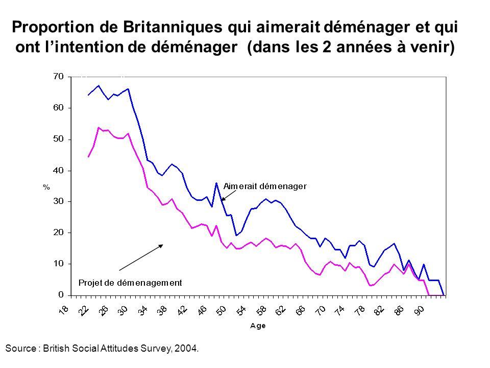 Source : British Social Attitudes Survey, 2004. Proportion de Britanniques qui aimerait déménager et qui ont lintention de déménager (dans les 2 année
