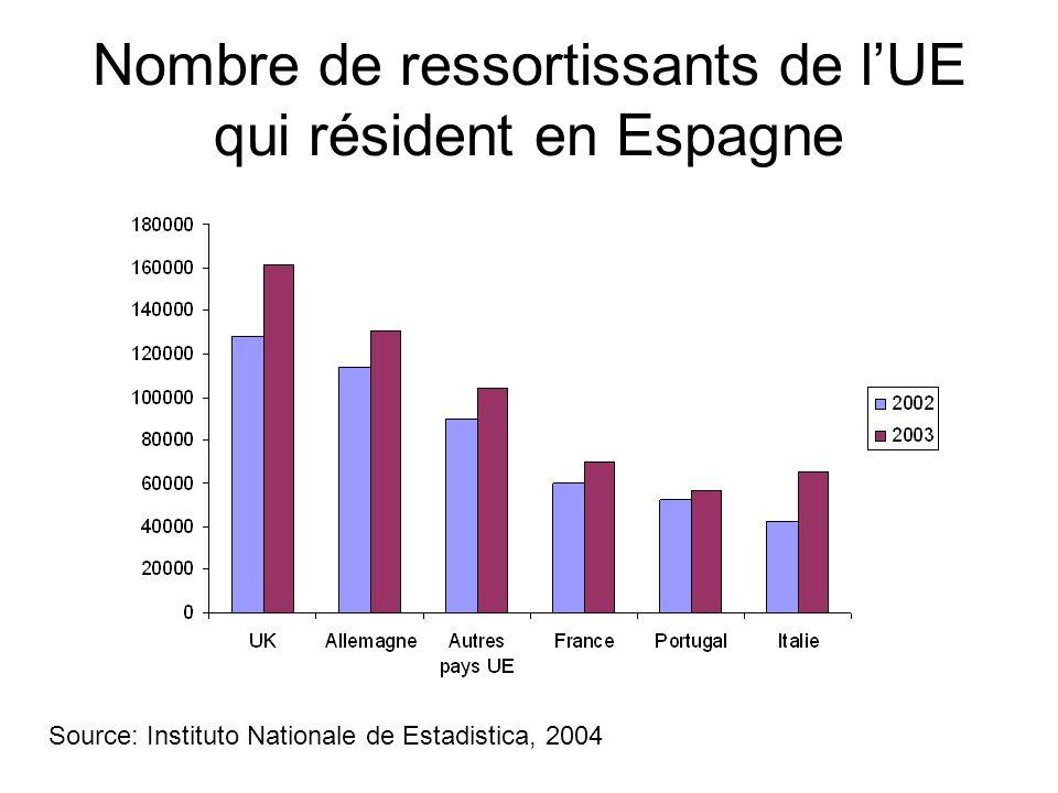 Nombre de ressortissants de lUE qui résident en Espagne Source: Instituto Nationale de Estadistica, 2004