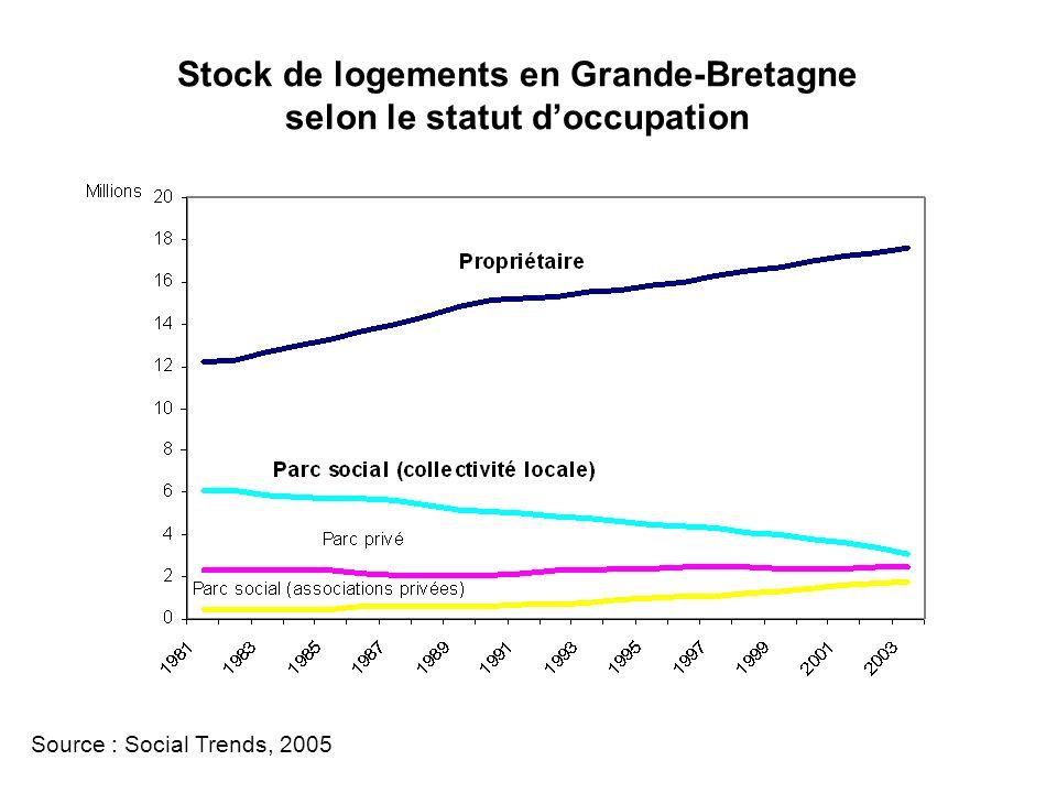 Stock de logements en Grande-Bretagne selon le statut doccupation Source : Social Trends, 2005