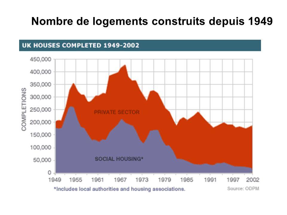 Nombre de logements construits depuis 1949