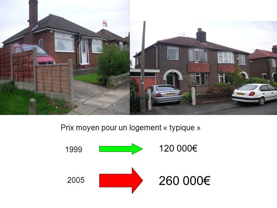1999 Prix moyen pour un logement « typique » 120 000 2005 260 000