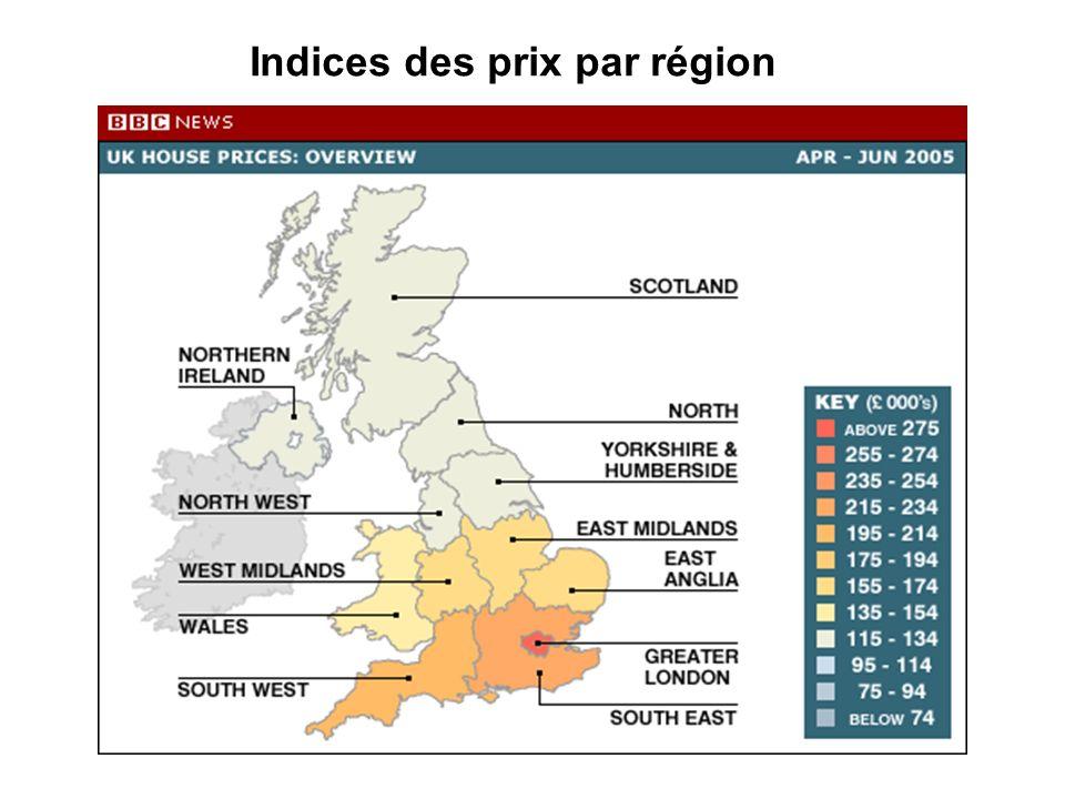 Indices des prix par région