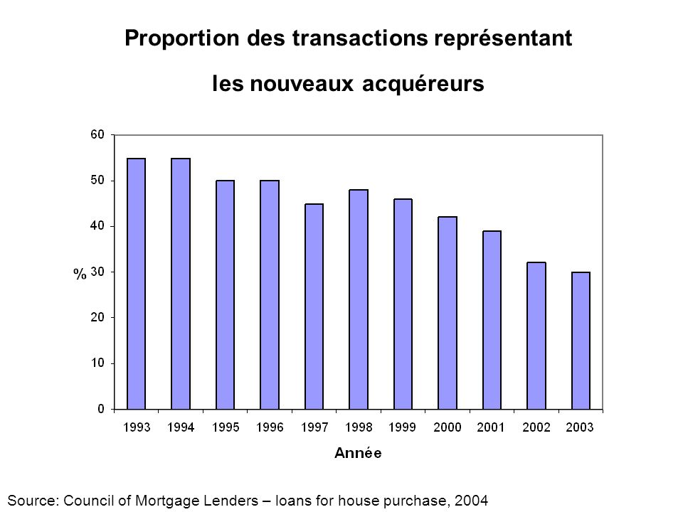 Proportion des transactions représentant les nouveaux acquéreurs Source: Council of Mortgage Lenders – loans for house purchase, 2004