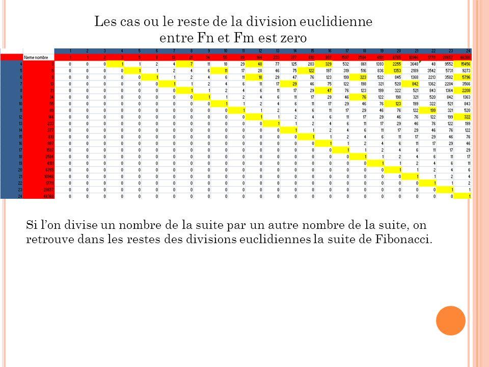 Les cas ou le reste de la division euclidienne entre Fn et Fm est zero Si lon divise un nombre de la suite par un autre nombre de la suite, on retrouve dans les restes des divisions euclidiennes la suite de Fibonacci.