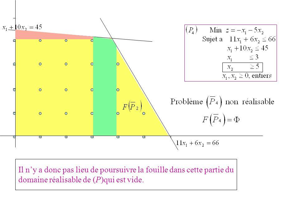 Il ny a donc pas lieu de poursuivre la fouille dans cette partie du domaine réalisable de (P)qui est vide.