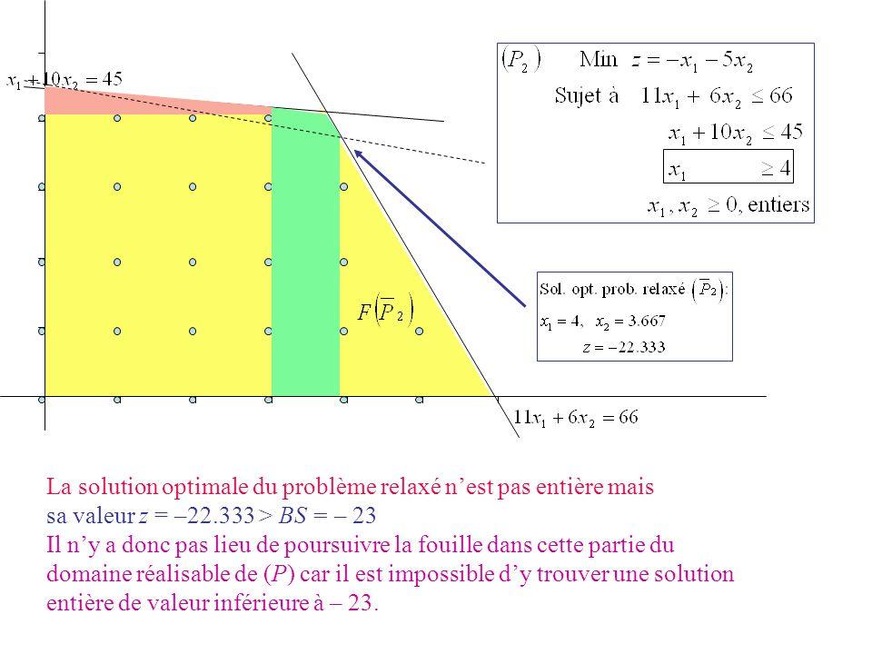 La solution optimale du problème relaxé nest pas entière mais sa valeur z = –22.333 > BS = – 23 Il ny a donc pas lieu de poursuivre la fouille dans ce