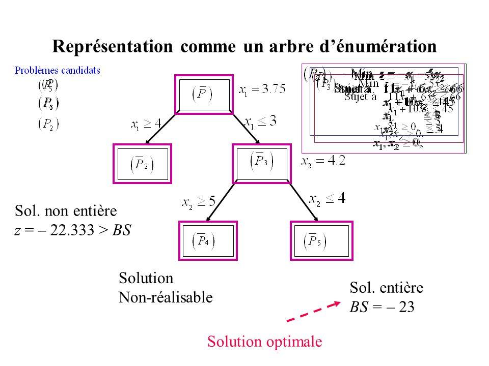 Représentation comme un arbre dénumération Sol. entière BS = – 23 Solution Non-réalisable Sol. non entière z = – 22.333 > BS Solution optimale