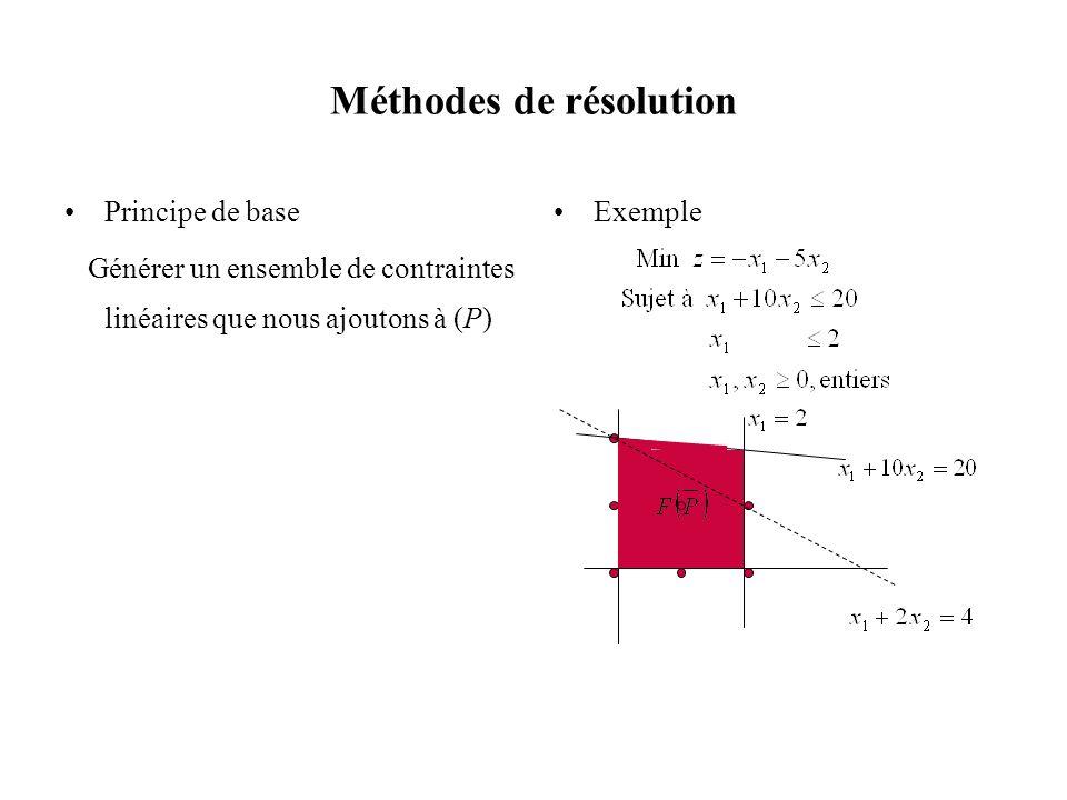 Méthodes de résolution Principe de base Générer un ensemble de contraintes linéaires que nous ajoutons à (P) Exemple