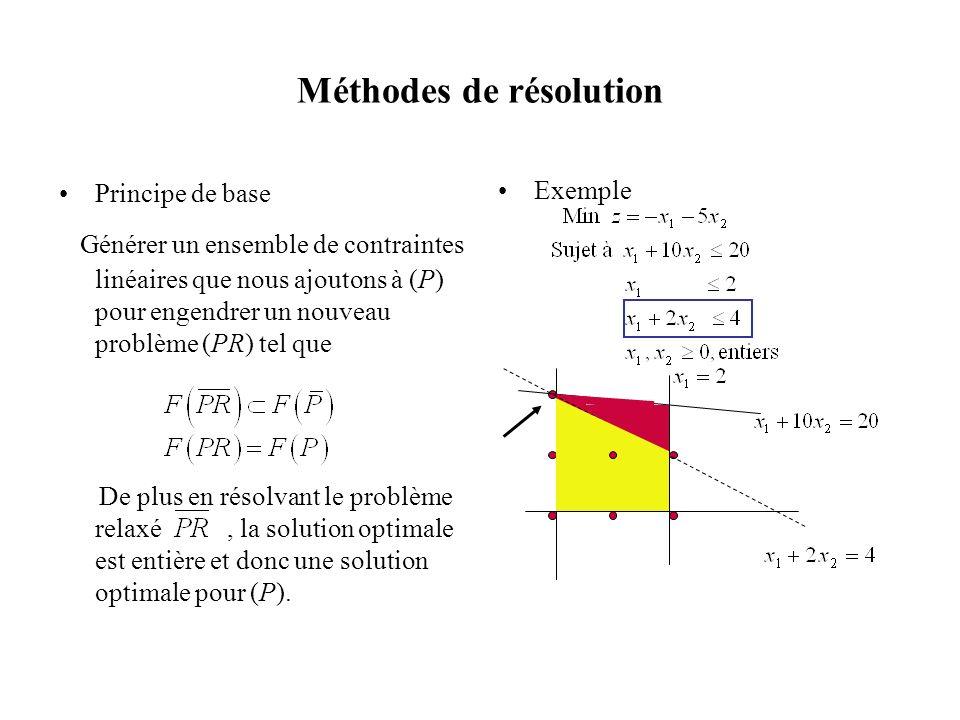 Méthodes de résolution Principe de base Générer un ensemble de contraintes linéaires que nous ajoutons à (P) pour engendrer un nouveau problème (PR) t