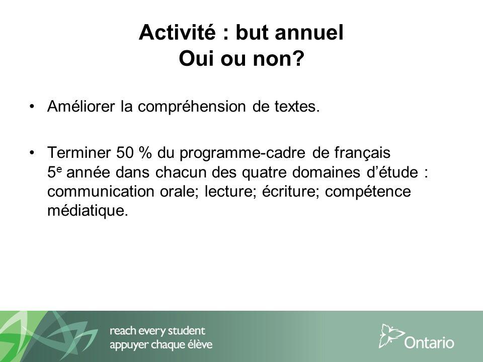 Activité : but annuel Oui ou non. Améliorer la compréhension de textes.