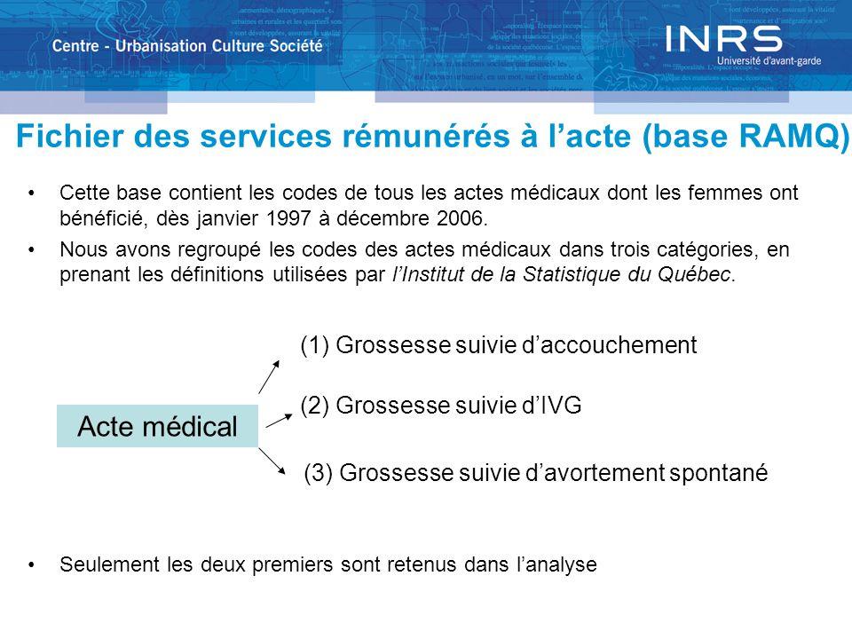 Fichier des services rémunérés à lacte (base RAMQ) Cette base contient les codes de tous les actes médicaux dont les femmes ont bénéficié, dès janvier 1997 à décembre 2006.