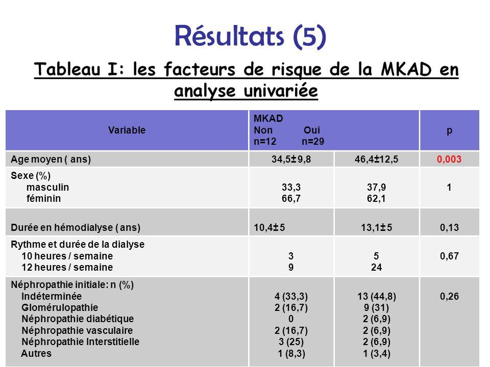 Variable MKAD Non Oui n=12 n=29 p Age moyen ( ans)34,5± 9,846,4±12,50,003 Sexe (%) masculin féminin 33,3 66,7 37,9 62,1 1 Durée en hémodialyse ( ans)1