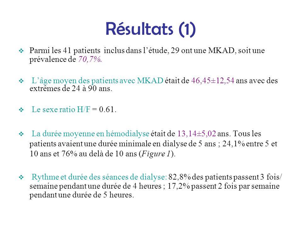 Résultats (1) Parmi les 41 patients inclus dans létude, 29 ont une MKAD, soit une prévalence de 70,7%. Lâge moyen des patients avec MKAD était de 46,4