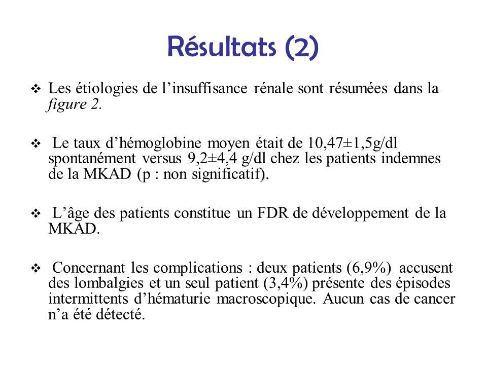 Résultats (2) Les étiologies de linsuffisance rénale sont résumées dans la figure 2. ). Le taux dhémoglobine moyen était de 10,47±1,5g/dl spontanément