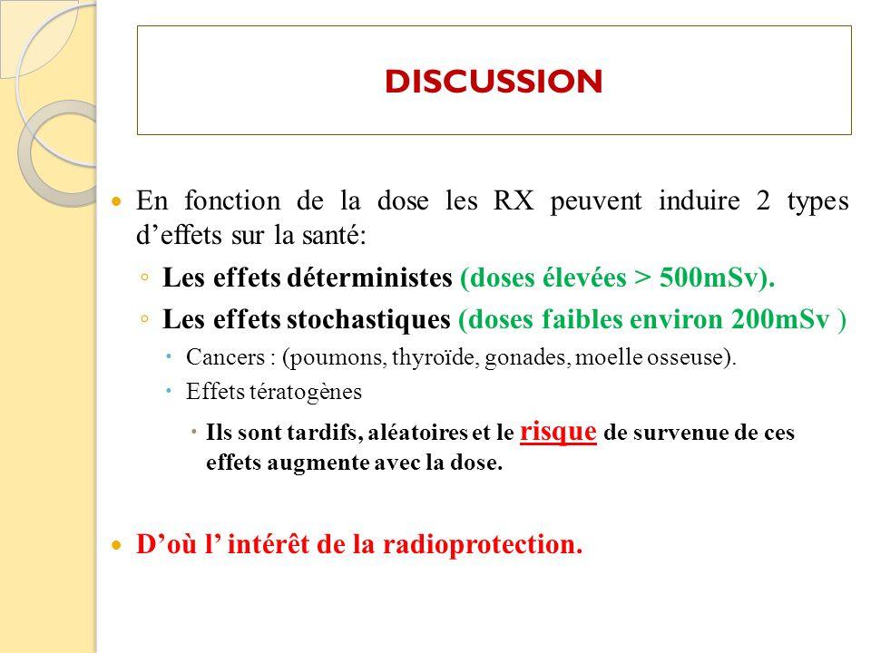 DISCUSSION En fonction de la dose les RX peuvent induire 2 types deffets sur la santé: Les effets déterministes (doses élevées > 500mSv). Les effets s