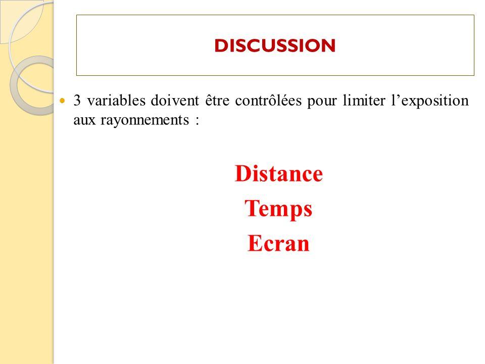 DISCUSSION 3 variables doivent être contrôlées pour limiter lexposition aux rayonnements : Distance Temps Ecran