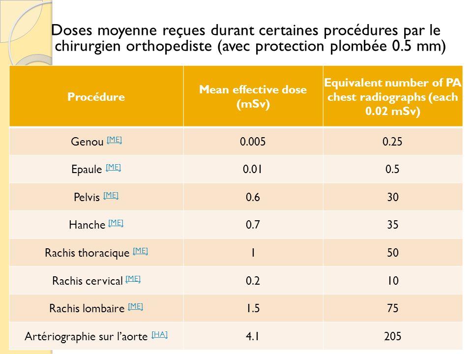 Doses moyenne reçues durant certaines procédures par le chirurgien orthopediste (avec protection plombée 0.5 mm) Procédure Mean effective dose (mSv) E