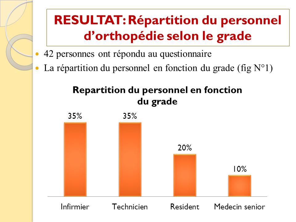 42 personnes ont répondu au questionnaire La répartition du personnel en fonction du grade (fig N°1) RESULTAT: Répartition du personnel dorthopédie se