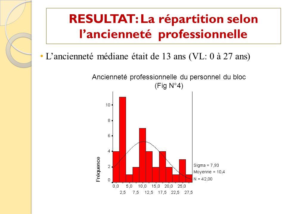RESULTAT: La répartition selon lancienneté professionnelle Lancienneté médiane était de 13 ans (VL: 0 à 27 ans) Ancienneté professionnelle du personne