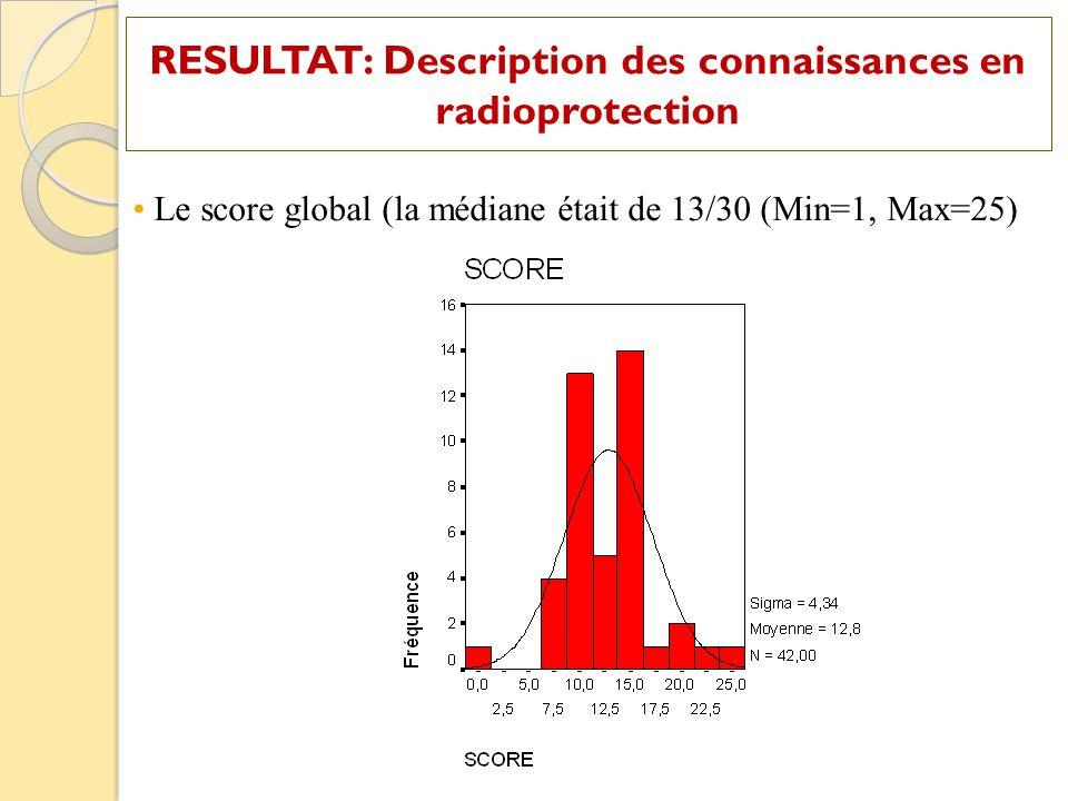 Le score semble varier significativement en fonction du grade (Le score tant meilleur chez les chirurgiens / paramédicaux ) (P = 0,02) Il ne semble pas varier en fonction de lancienneté professionnelle (cefficient de corrélation de Pearson faible= 0,129 et non significatif (p=0,416) RESULTAT: Relation entre score et ancienneté professionnelle