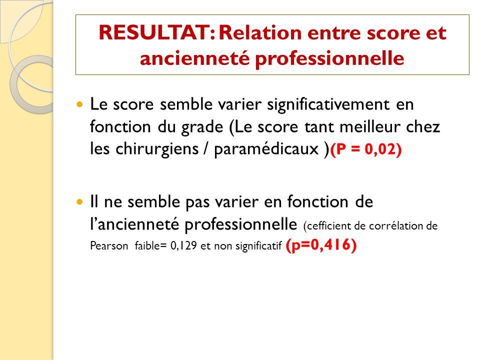 Le score semble varier significativement en fonction du grade (Le score tant meilleur chez les chirurgiens / paramédicaux ) (P = 0,02) Il ne semble pa