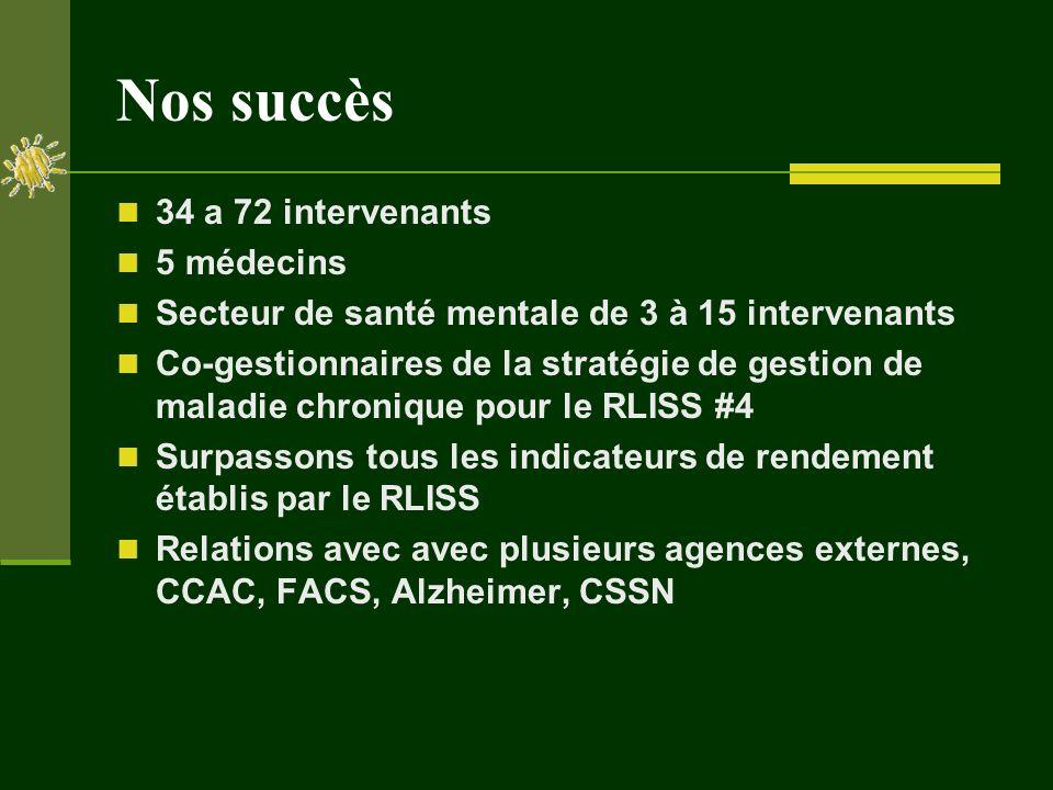 Nos succès 34 a 72 intervenants 5 médecins Secteur de santé mentale de 3 à 15 intervenants Co-gestionnaires de la stratégie de gestion de maladie chronique pour le RLISS #4 Surpassons tous les indicateurs de rendement établis par le RLISS Relations avec avec plusieurs agences externes, CCAC, FACS, Alzheimer, CSSN