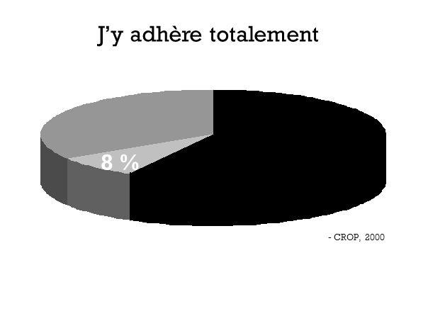 - CROP, 2000 8 % Jy adhère totalement