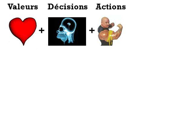 ++ ValeursDécisionsActions