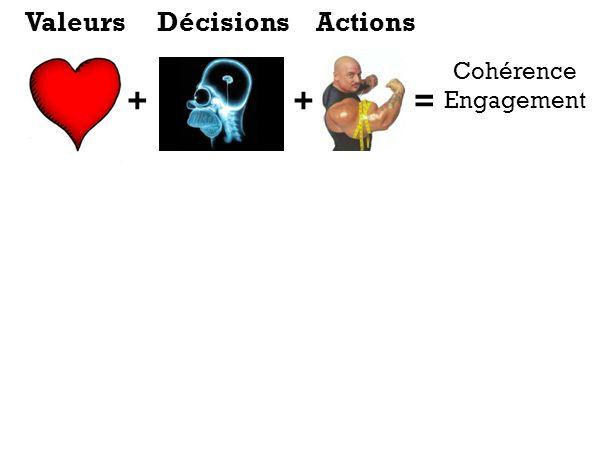 ++= Cohérence Engagement ValeursDécisionsActions