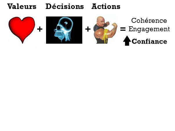 ++= Cohérence EngagementConfiance ValeursDécisionsActions