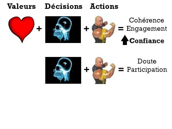 ++= Cohérence EngagementConfiance += Doute Participation ValeursDécisionsActions