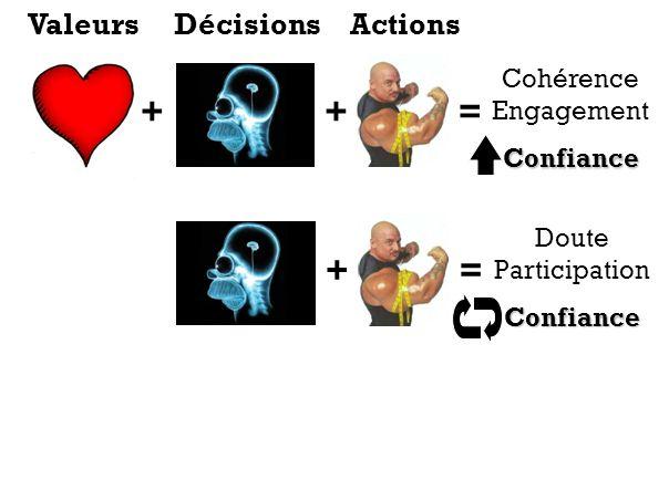 ++= Cohérence EngagementConfiance += Doute ParticipationConfiance ValeursDécisionsActions