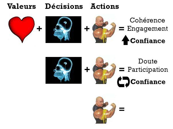 ++= Cohérence EngagementConfiance += Doute ParticipationConfiance = ValeursDécisionsActions