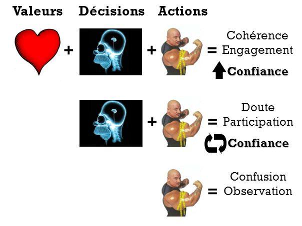 ++= Cohérence EngagementConfiance += Doute ParticipationConfiance = Confusion Observation ValeursDécisionsActions