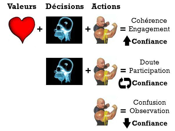 ++= Cohérence EngagementConfiance += Doute ParticipationConfiance = Confusion ObservationConfiance ValeursDécisionsActions