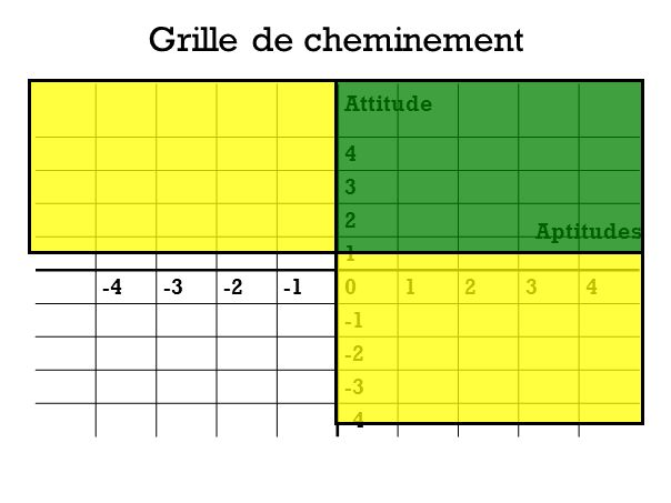 Grille de cheminement 4 3 2 1 -4-3-201234 -2 -3 -4 Attitude Aptitudes