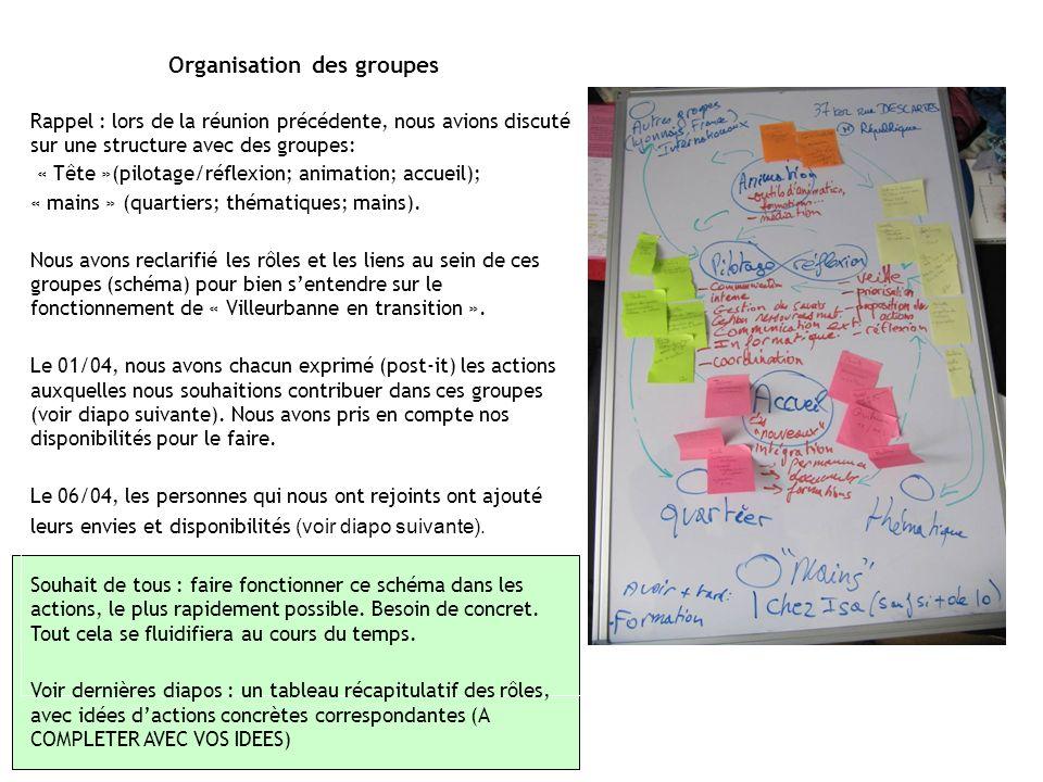 Organisation des groupes Rappel : lors de la réunion précédente, nous avions discuté sur une structure avec des groupes: « Tête »(pilotage/réflexion; animation; accueil); « mains » (quartiers; thématiques; mains).